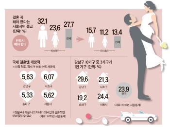 고소득 전문직 많은 강남·서초, 서울서 세 번째로 여성 초혼 늦어