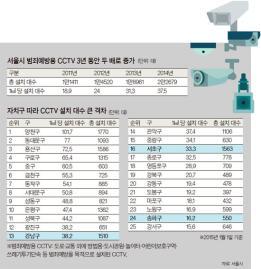 [통계로 본 강남] 강남구 CCTV 총 1510대…올해부터 매년 100곳씩 늘린다