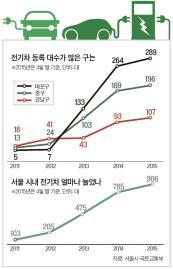 서울 시내 전기차 4년 만에 '100→900대'