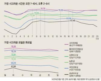 [통계로 본 서울] 외근 많은 화요일 소음 제일 심해요