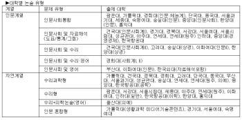 [전민희 기자의 '입시나침반'] 상위권 고3을 위한 논술 가이드