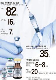 """""""마취 전문의가 마취하는 강남 성형외과 거의 없다"""""""
