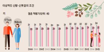 '수저 계급론' 영향? … 배우자감에게 기대하는 연봉·자산 상승