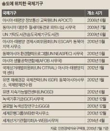 인천 송도 거주 외국인 4년 새 58% 늘어 … 국제기구 13개