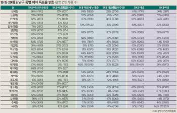 강남구 야당 득표율 30% 이상인 동, 18대 0곳→20대 압구정동 뺀 모든 동
