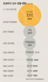 [데이터로 본 프로야구 연봉] 박철순 2400만원부터 김태균 15억까지…첫 억대 연봉 선동열