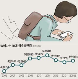 [데이터로 본 청소년 건강] 10대 척추측만증 환자 10년간 8000명 증가