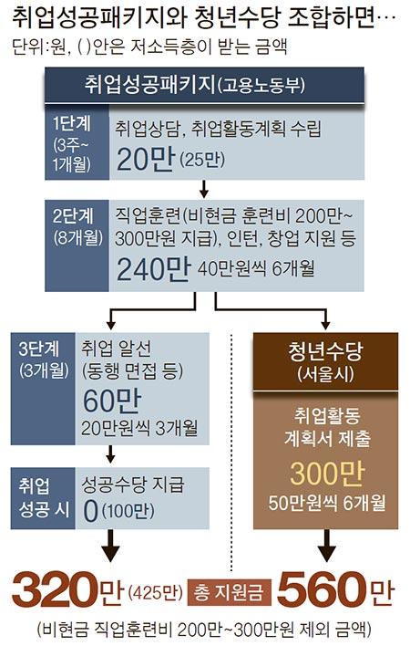 취업수당 → 청년수당 갈아탄 35명…정책 혼선이 부추긴 모럴 해저드