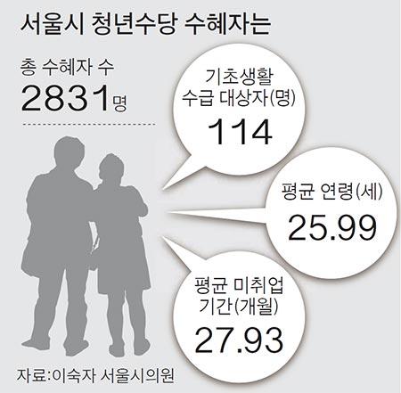 [단독] 한 해 2억원 버는 가정 자녀에게 월 50만원 청년수당