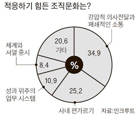 """떠나는 직원 80% """"꽉 막힌 조직문화 때문"""""""