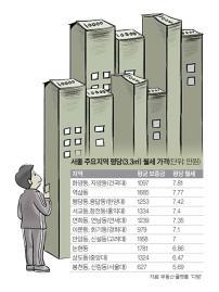 서울 원룸 살려면 매달 40만원 필요…알바로 번 돈 30% 지출