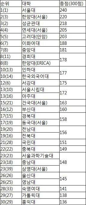 [2016 중앙일보 대학평가] 종합평가 한양대 2위…벤처창업 490명 배출