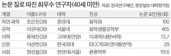 [2016 중앙일보 대학평가] 소금으로 전지 만들다, 39세 이규태 논문 피인용 1위