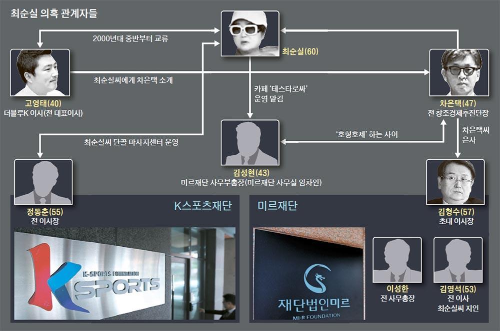 """[단독] """"고영태, 펜싱팀 창단 땐 정부가 빵빵한 지원한다 큰소리"""""""