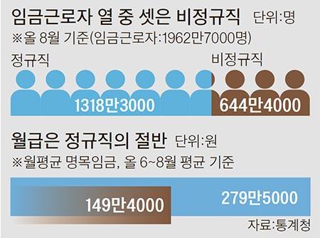 정규직 월급 3.7% 뛸 때 비정규직 1.8%