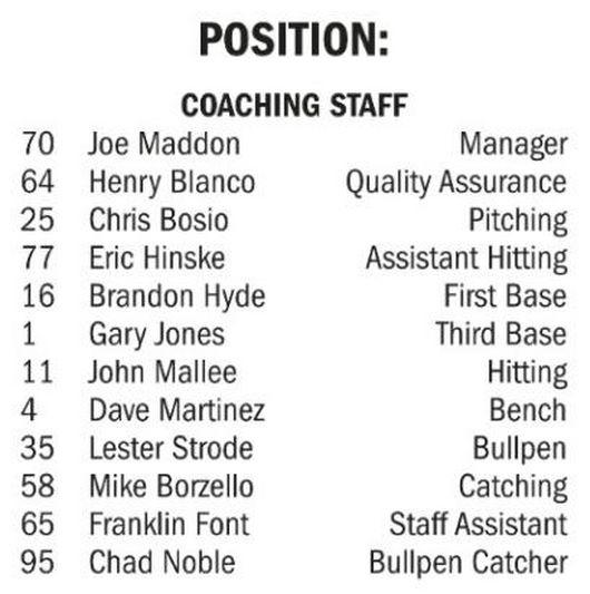 헨리 블랑코는 2016 월드시리즈 엔트리에 퀄리티 어슈어런스 코치로 이름을 올렸다. 현재 메이저리그 홈페이지에선 퀄리티 컨트롤 코치로 명시돼 있다.