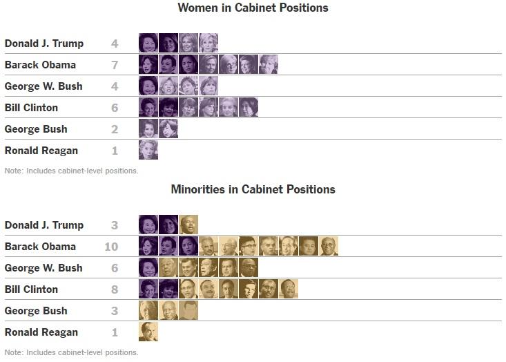 (위)역대 내각 여성 비율, (아래)역대 내각 비 백인 비율 [사진 뉴욕타임스 홈페이지]