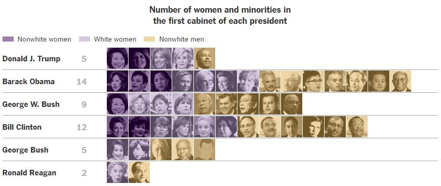 역대 내각에서 여성 및 비흑인 비율 [사진 뉴욕타임스 홈페이지]