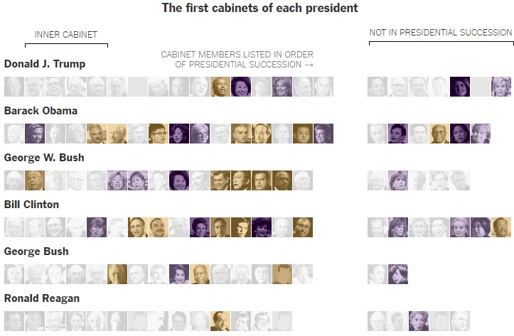 레이건 정부 이후 미국의 역대 내각 구성 [사진 뉴욕타임스 홈페이지]