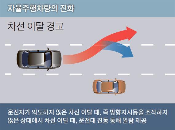 자료:미국자동차공학회