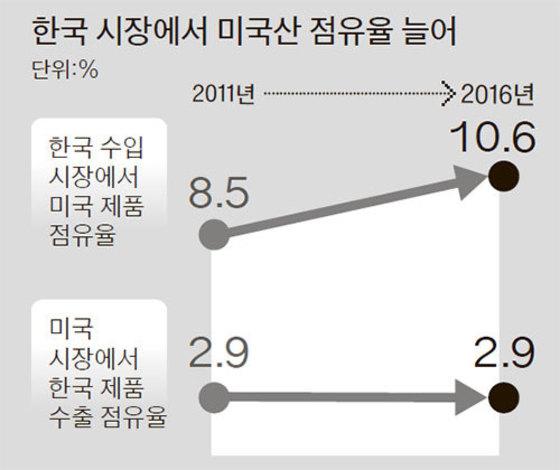 자료:한국무역협회·대한무역투자진흥공사·미국 국제무역위원회·글로벌 트레이드 아틀라스·방위사업청·한국은행