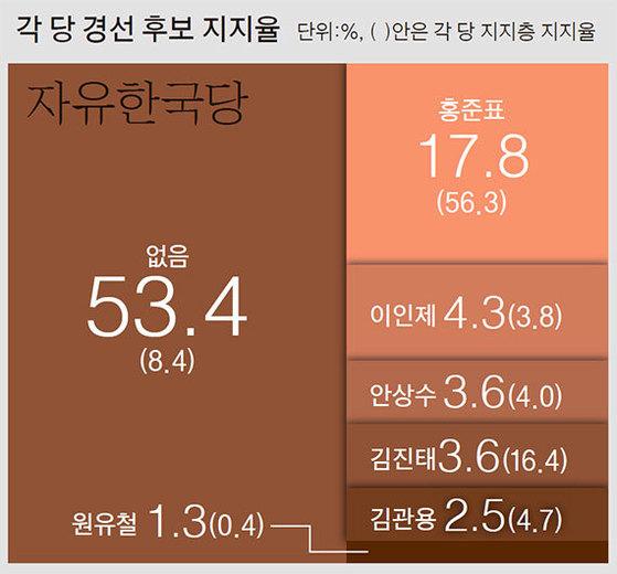 ※중앙일보 조사연구팀, 3월 18~19일 지역·성·연령 기준 할당추출법에 따라 전국 만 19세 이상 남녀 2000명(유선 684명, 무선 1316명)에게 임의전화걸기(RDD) 방식 전화면접조사응답률은 27.4%(유선 23.3%, 무선 30.1%), 표본오차는 95% 신뢰수준에서 최대 ±2.2%포인트. 중앙선거여론조사공정심의위원회(www.nesdc.go.kr) 참조