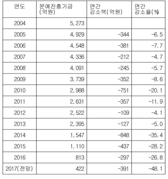 문예진흥기금 그래프