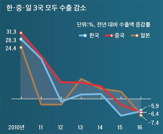 자료 : 한국무역협회(KITA)·대외경제정책연구원(KIEP)