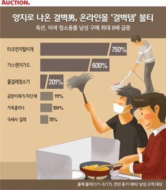청소, 정리 용품 판매 통계 [그래픽 옥션]