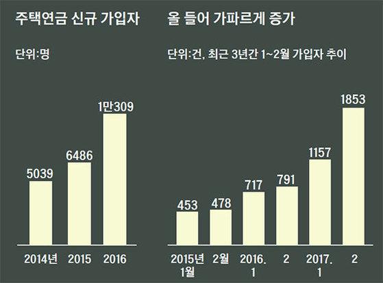 자료:주택금융공사