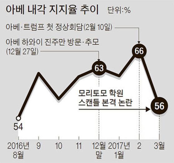 자료:요미우리신문