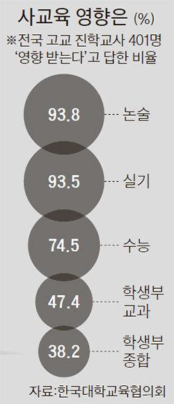 자료:한국대학교육협의회