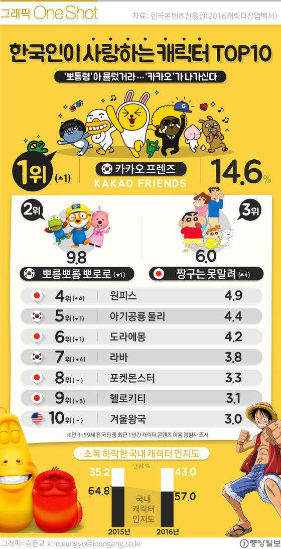 한국인이 사랑하는 캐릭터 TOP10