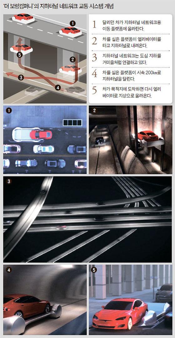 '더 보링컴퍼니'의 지하터널 네트워크 교통 시스템 개념