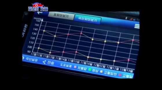 북한이 공개한 휴대형 검진기는 실시간 측정값을 휴대전화로 전송해 하루의 건강상태를 그래프로 볼 수 있다. [사진 조선의 오늘]