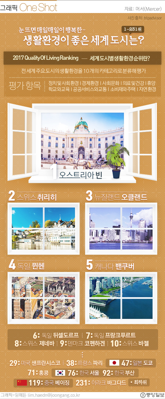 [ONE SHOT] 2017 세계 도시 생활환경 지수 1위 '빈'…서울은?