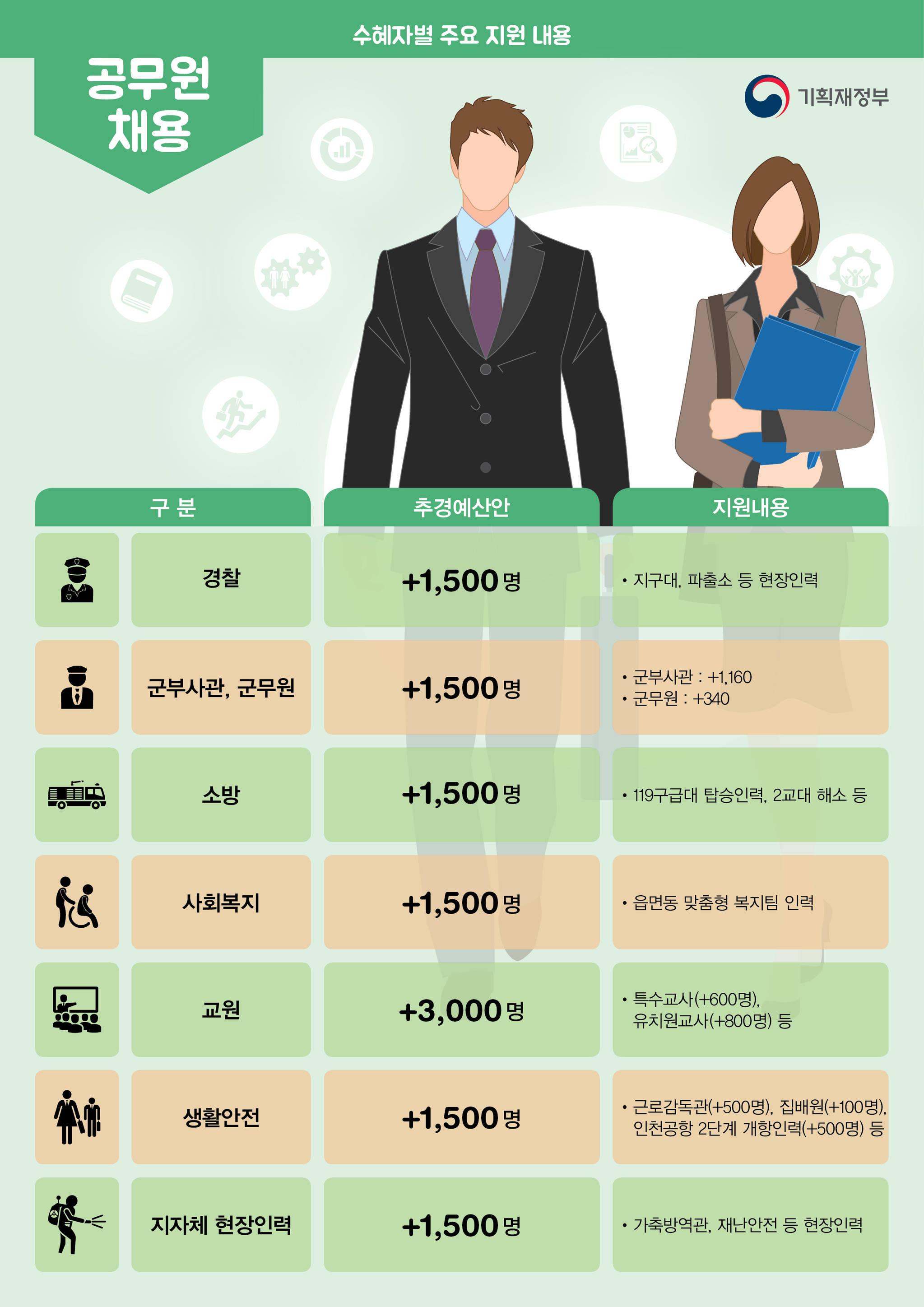 공무원 채용 규모