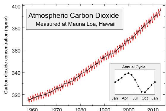 마우나로아 관측소에서 측정한 이산화탄소 농도를 바탕으로 만들어진 킬링곡선(킬링 커브). 여름에는 낮아지고 겨울에는 높아지는 등 계결적인 변화가 있으나 지난 60년 가까이 이산화탄소 농도는 계속 증가하고 있다. [중앙포토]