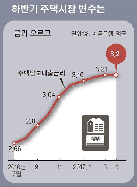 자료: 한국은행·부동산114