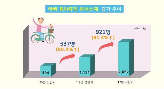 아빠 육아휴직 보너스제 증가 추이. [그래픽 고용노동부]