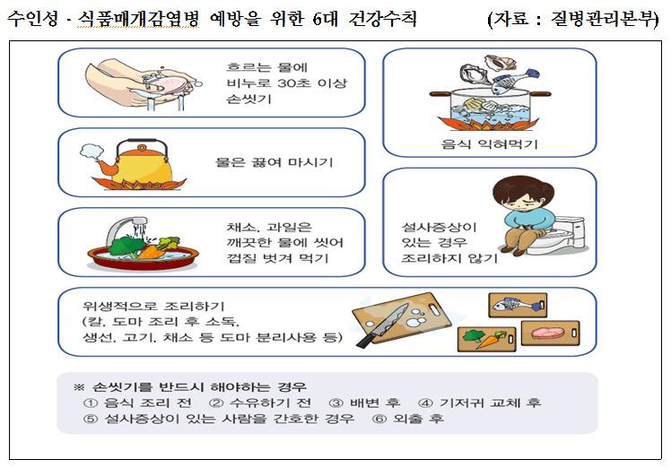 수인성ㆍ식품매개 감염병 예방 6대 수칙. [자료 질병관리본부]