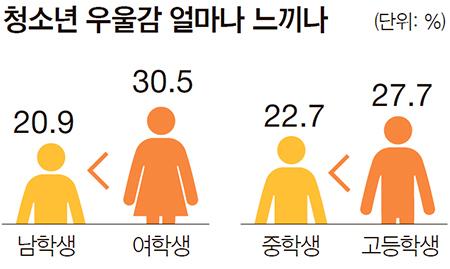 ※자료: 질병관리본부(2016 청소년건강행태온라인조사, 전국 중·고등학생 6만5528명)