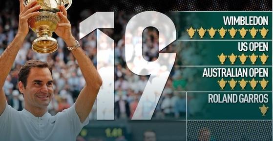 로저 페더러, 메이저 대회 우승 19회. [사진 ATP 홈페이지]