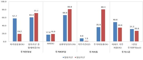 일반가구와 청년가구의 주거 실태 비교