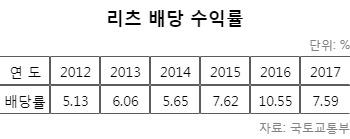 부동산 리츠 배당률 7.6%…예금·채권보다 '효자'
