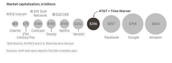 미국 미디어업계의 시총 규모. 단위는 10억 달러. 자료=FactSet