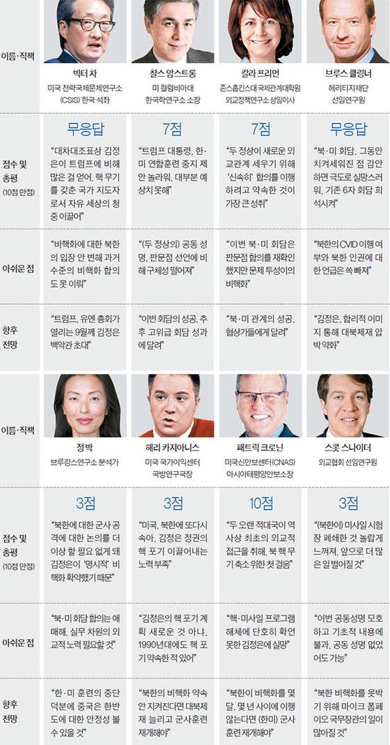 미국 국제관계 전문가 8명의 평가