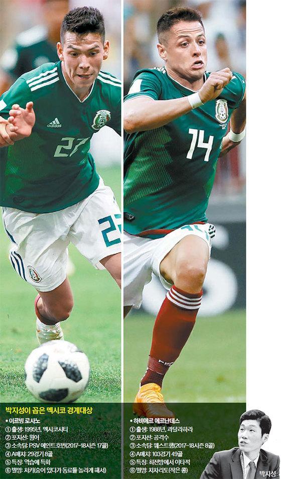 벼랑 끝 한국, 독일 울린 멕시코 '처키''작은콩' 묶어라