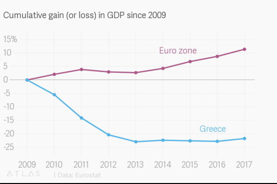 그리스 경제성장률