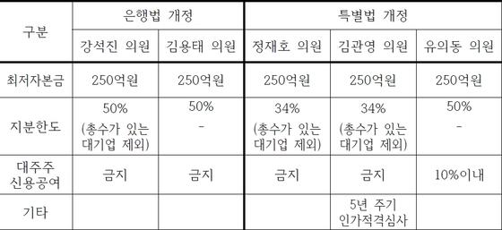 국회에 계류 중인 인터넷전문은행 관련 법안 비교.